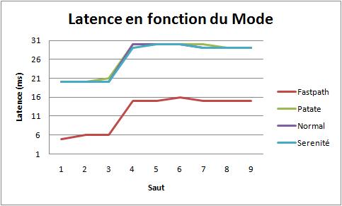 latence-graph